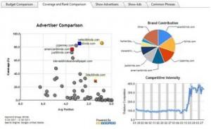 Как узнать о мошенничестве с кликовой (PPC) рекламой